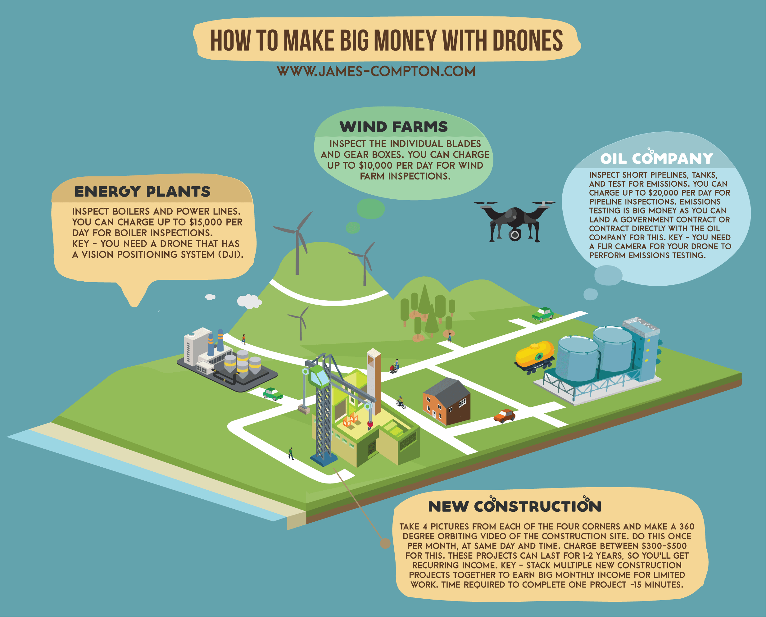 how-to-make-money-with-drones