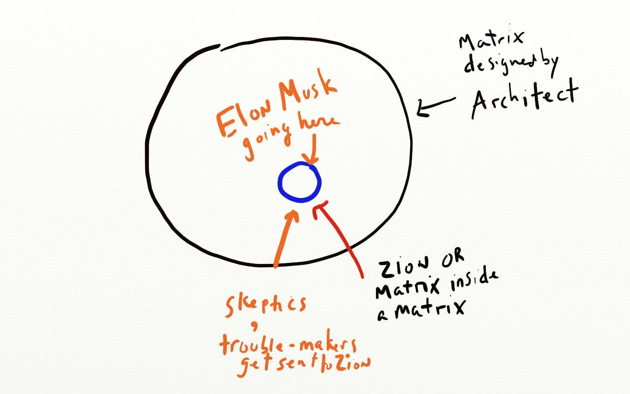 elon-musk-living-in-the-matrix